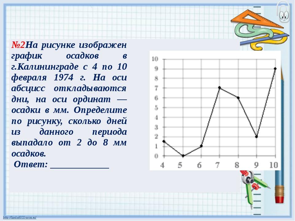 №2Нарисунке изображен график осадков в г.Калининграде с 4 по 10 февраля 1974...