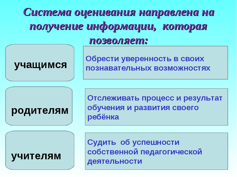 Система оценивания направлена на получение информации, которая позволяет: уча...