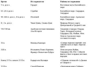 Время Исследователи Районы исследования Vв. до н.э. Герадот Восточная часть