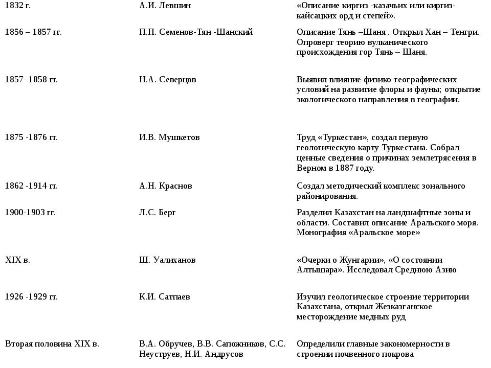 1832 г. А.И. Левшин «Описание киргиз -казачьих или киргиз-кайсацких орд и ст...