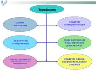 Портфолио форма самооценки технология саморазвития средство стимулирования тв