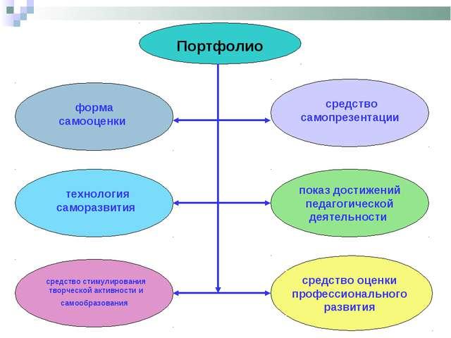 Портфолио форма самооценки технология саморазвития средство стимулирования тв...