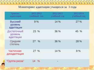 Мониторинг адаптации учащихся за 3 года Уровень адаптации 2011-2012 учебный