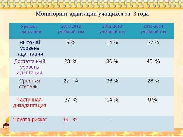 Мониторинг адаптации учащихся за 3 года Уровень адаптации 2011-2012 учебный...