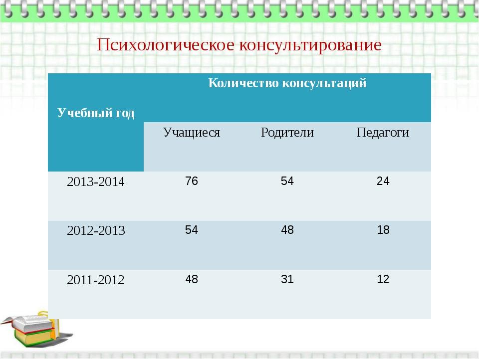 Психологическое консультирование Учебный год Количество консультаций Учащиеся...