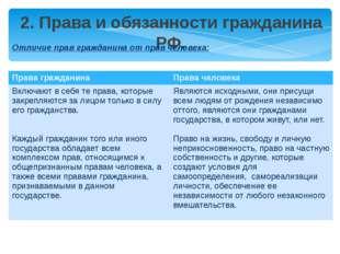 2. Права и обязанности гражданина РФ. Отличие прав гражданина от прав человек