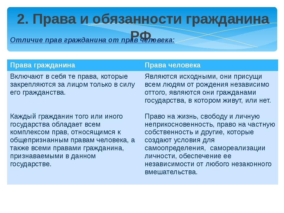 2. Права и обязанности гражданина РФ. Отличие прав гражданина от прав человек...