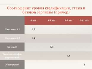 Соотношение уровня квалификации, стажа и базовой зарплаты (пример) 0 лет 3-5