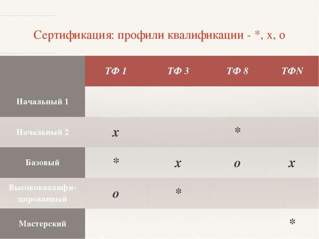 Сертификация: профили квалификации - *, х, о ТФ 1 ТФ 3 ТФ8 ТФN Начальный 1 На...