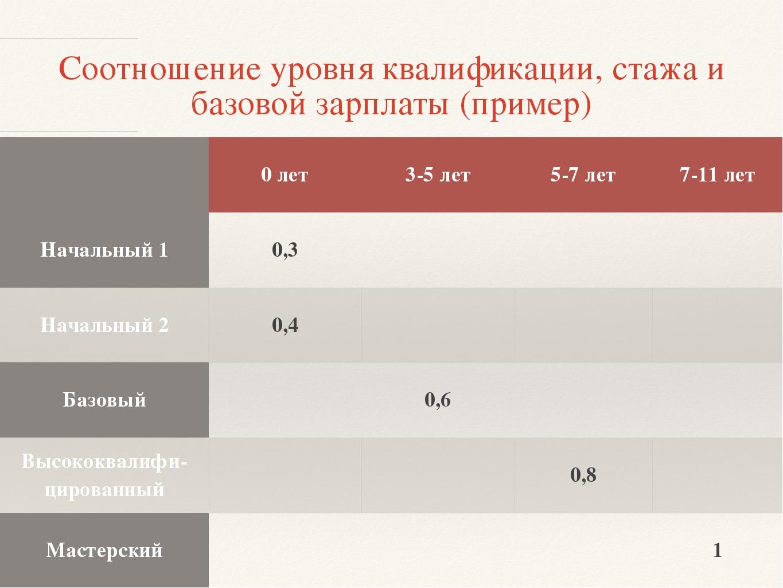 Соотношение уровня квалификации, стажа и базовой зарплаты (пример) 0 лет 3-5...