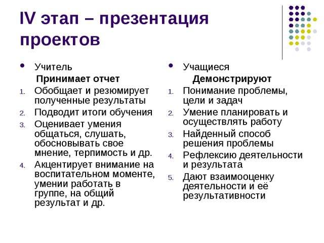 IV этап – презентация проектов Учитель Принимает отчет Обобщает и резюмирует...