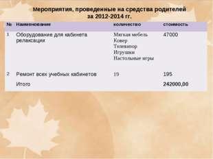 Мероприятия, проведенные на средства родителей за 2012-2014 гг. №Наименован