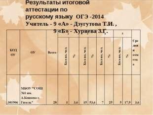 Результаты итоговой аттестации по русскому языку ОГЭ -2014 Учитель - 9 «А» -
