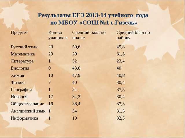 Результаты ЕГЭ 2013-14 учебного года по МБОУ «СОШ №1 с.Гизель» ПредметКол-во...