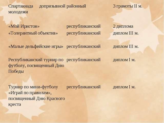 Спартакиада допризывной молодежирайонный3 грамоты II м. «Мой Иристон»респ...