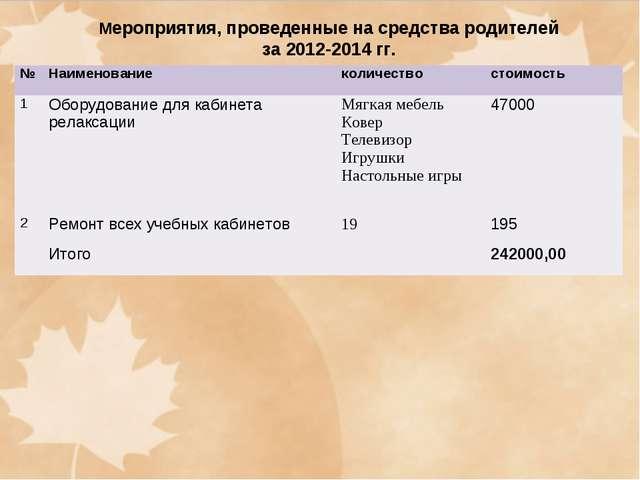Мероприятия, проведенные на средства родителей за 2012-2014 гг. №Наименован...