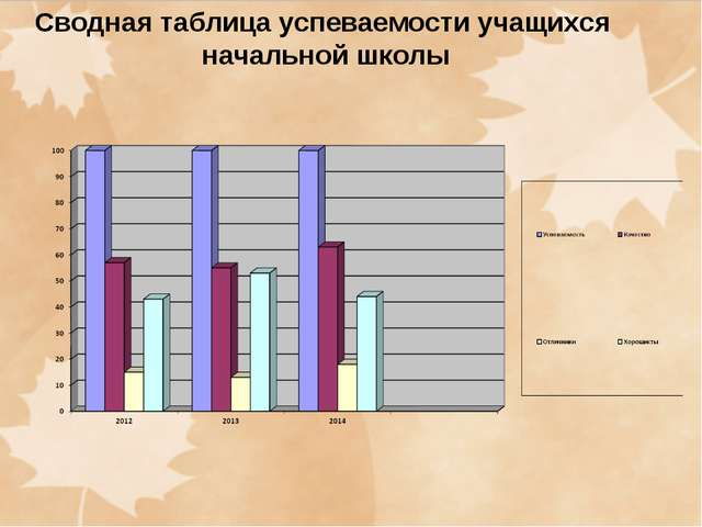 Сводная таблица успеваемости учащихся начальной школы