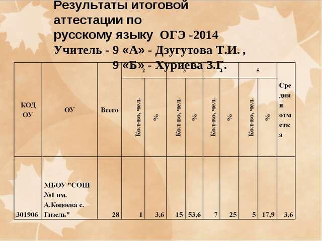 Результаты итоговой аттестации по русскому языку ОГЭ -2014 Учитель - 9 «А» -...