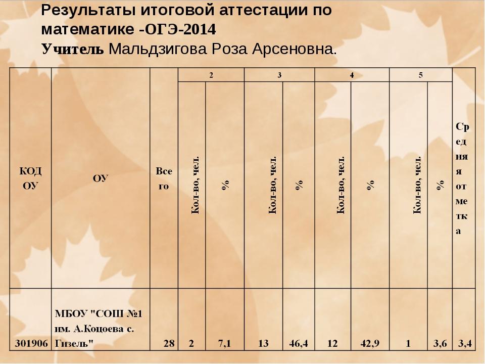 Результаты итоговой аттестации по математике -ОГЭ-2014 Учитель Мальдзигова Р...