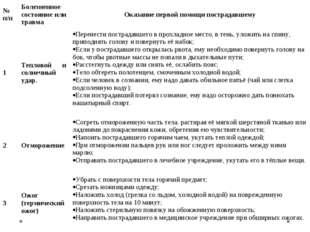 № п/пБолезненное состояние или травмаОказание первой помощи пострадавшему 1