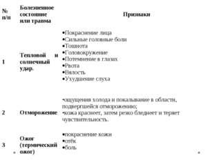 № п/пБолезненное состояние или травмаПризнаки 1Тепловой и солнечный удар.