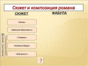 «Максим Максимыч» «Бэла» «Тамань» «Княжна Мери» «Фаталист» «Бэла» «Максим Мак