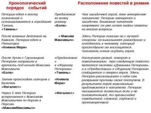 Хронологический порядок событий Расположение повестей в романе Печорин еде
