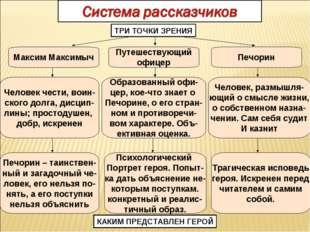 Путешествующий офицер Максим Максимыч Печорин Человек чести, воин- ского долг