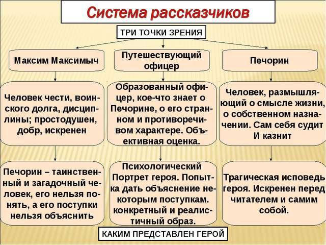 Путешествующий офицер Максим Максимыч Печорин Человек чести, воин- ского долг...