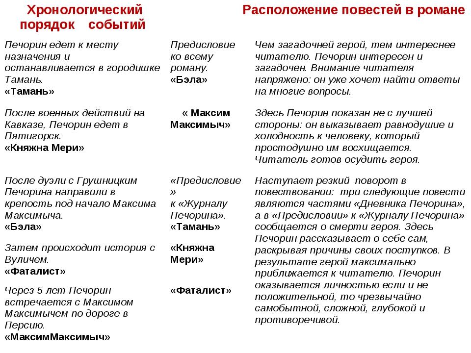 Хронологический порядок событий Расположение повестей в романе Печорин еде...