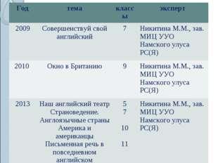 11.НАЛИЧИЕ АВТОРСКИХ ПРОГРАММ, МЕТОДИЧЕСКИХ ПОСОБИЙ Годтемаклассыэксперт 2
