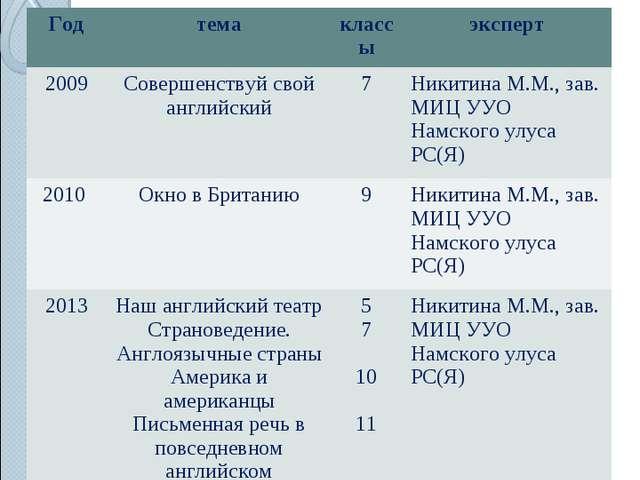 11.НАЛИЧИЕ АВТОРСКИХ ПРОГРАММ, МЕТОДИЧЕСКИХ ПОСОБИЙ Годтемаклассыэксперт 2...