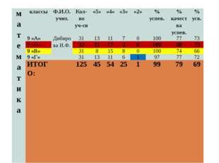 математика классы Ф.И.О. учит. Кол-во уч-ся «5» «4» «3» «2» % успев. % качест