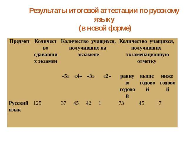 Результаты итоговой аттестации по русскому языку (в новой форме) Предмет Коли...