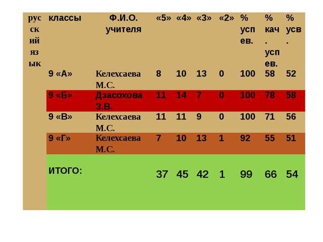 русский язык классы Ф.И.О. учителя «5» «4» «3» «2» % успев. % кач. успев. % у...