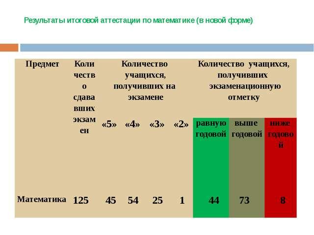 Результаты итоговой аттестации по математике (в новой форме) Предмет Количест...