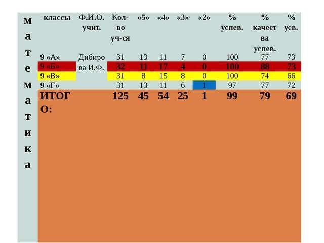 математика классы Ф.И.О. учит. Кол-во уч-ся «5» «4» «3» «2» % успев. % качест...