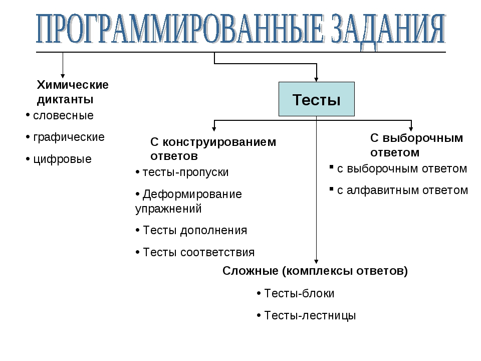 Тесты Сложные (комплексы ответов) Тесты-блоки Тесты-лестницы С выборочным отв...