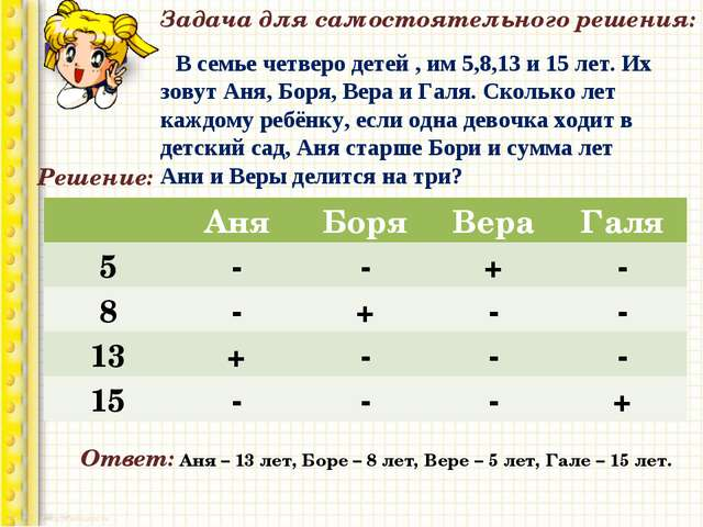 Задача для самостоятельного решения: В семье четверо детей , им 5,8,13 и 15 л...