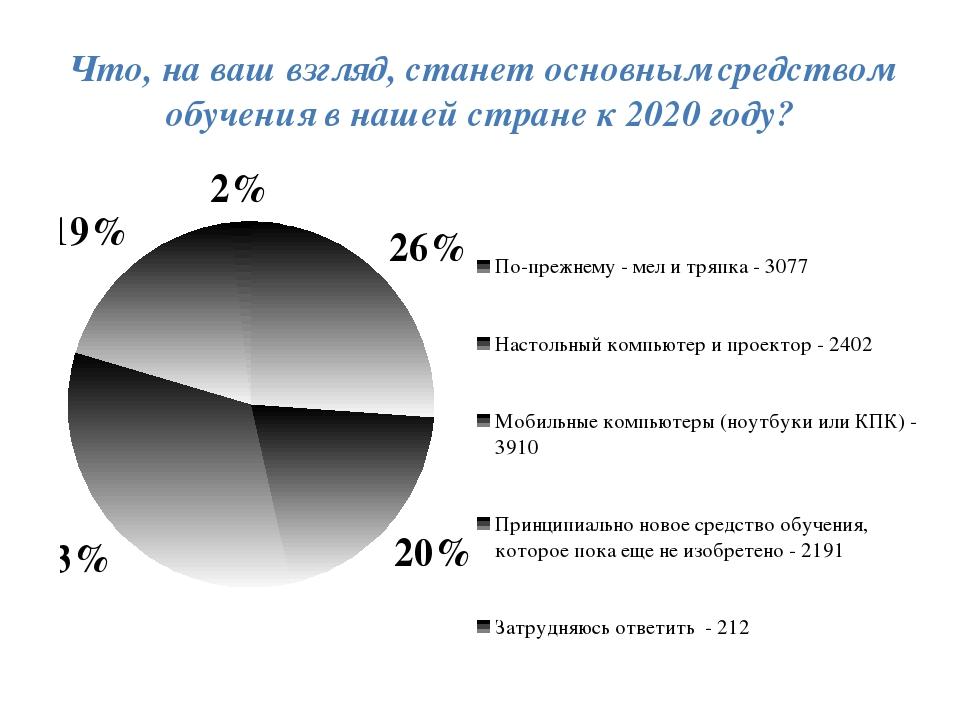 Что, на ваш взгляд, станет основным средством обучения в нашей стране к 2020...