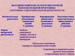 МЕТОДИЧЕСКИЙ КОНСТРУКТОР ВНЕУРОЧНОЙ ОБРАЗОВАТЕЛЬНОЙ ПРОГРАММЫ СПОРТИВНО-ОЗДОР