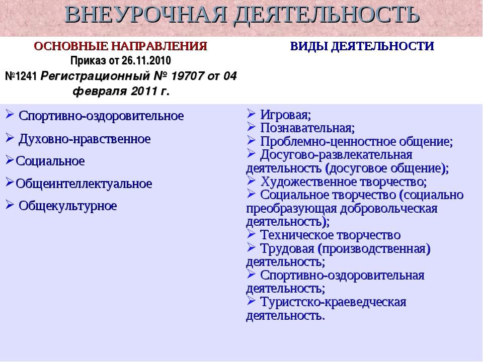 ВНЕУРОЧНАЯ ДЕЯТЕЛЬНОСТЬ ОСНОВНЫЕ НАПРАВЛЕНИЯ Приказ от 26.11.2010 №1241Реги...