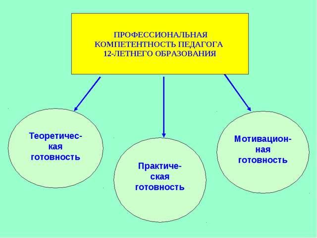 ПРОФЕССИОНАЛЬНАЯ КОМПЕТЕНТНОСТЬ ПЕДАГОГА 12-ЛЕТНЕГО ОБРАЗОВАНИЯ Теоретичес-...