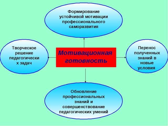 Мотивационная готовность Формирование устойчивой мотивации профессионального...