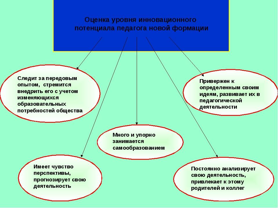 Оценка уровня инновационного потенциала педагога новой формации Следит за пе...