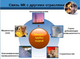 Связь МК с другими отраслями Металл трубы сырьё Машиностро ение Электроэнерг