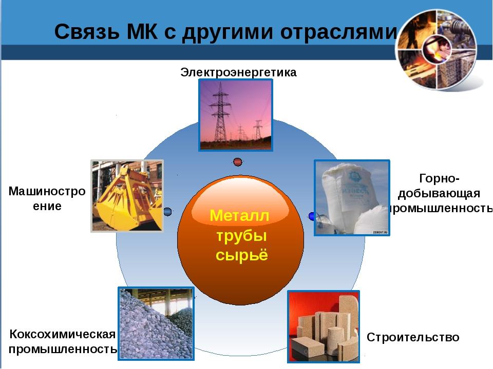 Связь МК с другими отраслями Металл трубы сырьё Машиностро ение Электроэнерг...