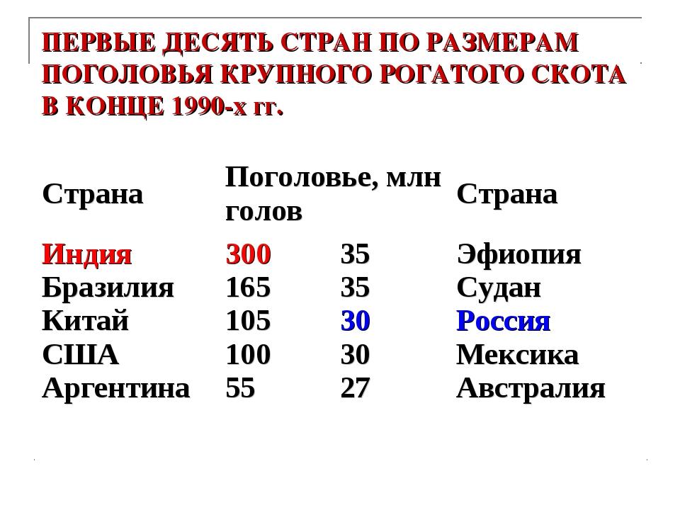 ПЕРВЫЕ ДЕСЯТЬ СТРАН ПО РАЗМЕРАМ ПОГОЛОВЬЯ КРУПНОГО РОГАТОГО СКОТА В КОНЦЕ 199...