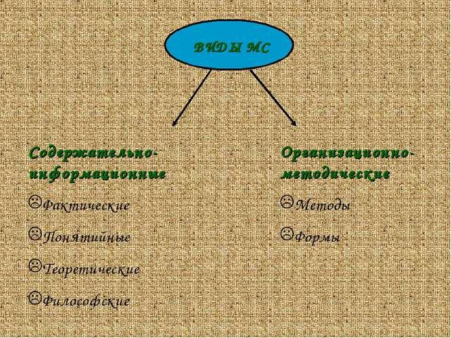 ВИДЫ МС Содержательно-информационные Фактические Понятийные Теоретические Фил...