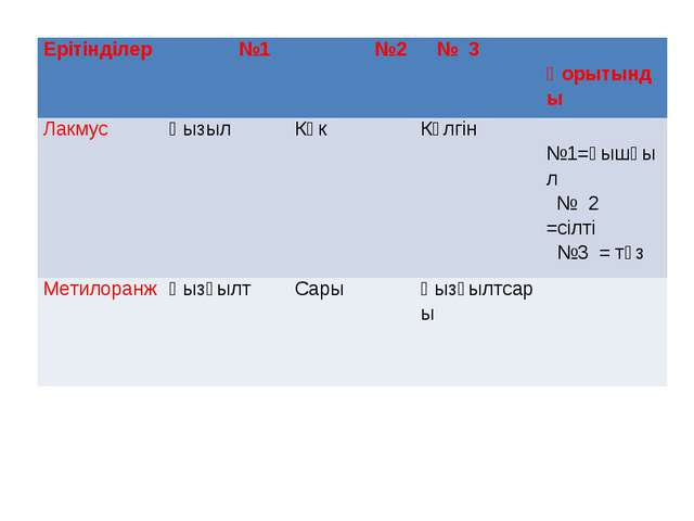 Ерітінділер №1 №2 № 3 Қорытынды ЛакмусҚызылКөкКүлгін №1=қышқыл № 2 =с...